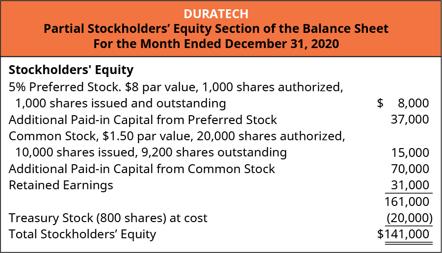 La Cantina, Partial Stockholders' Equity Section of the Balance Sheet, For the Month Ended December 31, 2020. Stockholders' Equity: 5 percent Preferred stock, $8 par value, 1,000 shares authorized, 1,000 shares issued and outstanding $8,000. Additional paid-in capital from preferred stock 37,000. Common Stock, $1.50 par value, 20,000 shares authorized, 10,000 issued and outstanding $15,000. Additional Paid-in capital from common 70,000. Retained Earnings 31,000. Total 161,000. Treasury stock (800 shares) at cost 20,000. Total stockholders' equity $141,000.