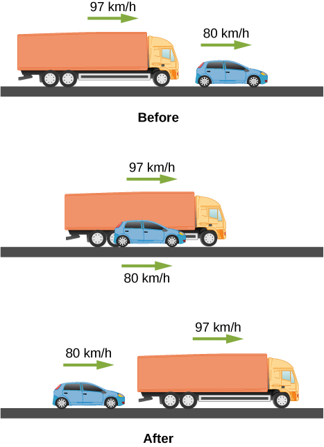 Top drawing shows passenger car with a speed of 80 kilometers per hour in front of the truck with the speed of 97 kilometers per hour. Middle drawing shows passenger car with a speed of 80 kilometers per hour parallel to the truck with the speed of 97 kilometers per hour. Bottom drawing shows passenger car with a speed of 80 kilometers per hour behind the truck with a speed of 97 kilometers per hour.