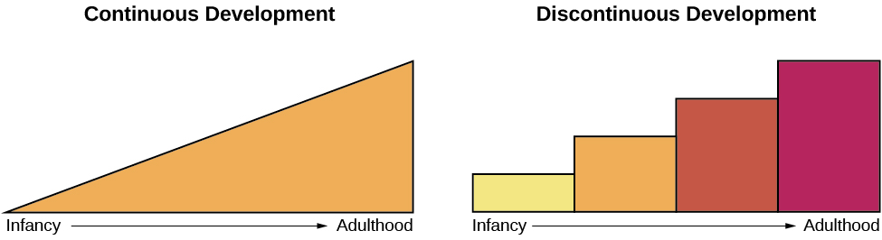 continuous function and discontinuity development Discontinuous definition is - not continuous how to use discontinuous in a sentence  having one or more mathematical discontinuities — used of a variable or a.