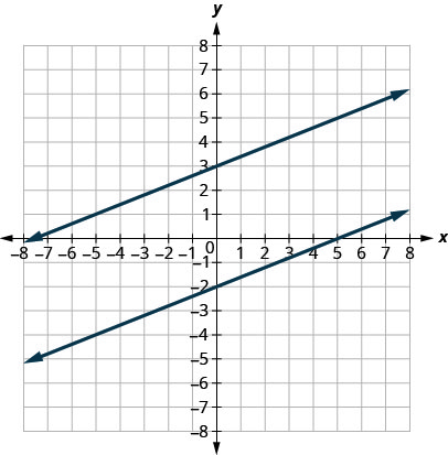 The figure shows two lines graphed on the x y-coordinate plane. The x-axis of the plane runs from negative 8 to 8. The y-axis of the plane runs from negative 8 to 8. One line goes through the points (negative 5,1) and (5,5). The other line goes through the points (negative 5, negative 4) and (5,0).