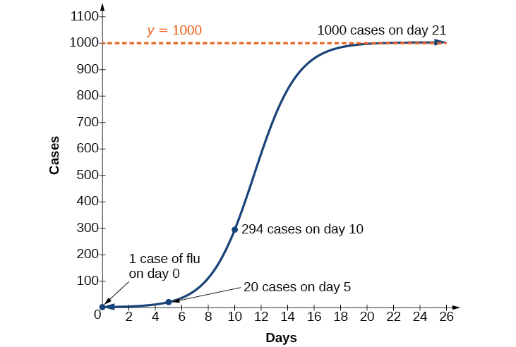 "Graph of f(x)=1000/(1+999e^(-0.5030x)) with the y-axis labeled as ""Cases"" and the x-axis labeled as ""Days"". There was 1 case on day 0, 20 on day 5, 294 on day 10, and 1000 on day 21."