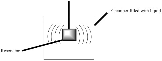A resonator produces vibrations in the liquid whose viscosity is to be tested. An external sensor detects the vibrations with time, characterizing the material's viscosity in realtime.
