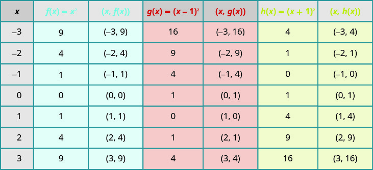 A table depicting the effect of constants on the basic function of x squared. The table has seven columns labeled x, f of x equals x squared, the ordered pair (x, f of x), g of x equals the quantity of x minus 1 squared, the ordered pair (x, g of x), h of x equals the quantity of x plus 1 squared, and the ordered pair (x, h of x). In the x column, the values given are negative 3, negative 2, negative 1, 0, 1, 2, and 3. In the f of x equals x squared column, the values are 9, 4, 1, 0, 1, 4, and 9. In the (x, f of x) column, the ordered pairs (negative 3, 9), (negative 2, 4), (negative 1, 1), (0, 0), (1, 1), (2, 4), and (3, 9) are given. The g of x equals the quantity of x minus 1 squared column contains the values of 16, 9, 4, 1, 0, 1, and 4. The (x, g of x) column has the ordered pairs of (negative 3, 1), (negative 2, 9), (negative 1, 4), (0, 1), (1, 0), (2, 1), and (3, 4). In the h of x equals the quantity of x plus 1 squared, the values given are 4, 1, 0, 1, 4, 9, and 16. In last column, (x, h of x), contains the ordered pairs (negative 3, 4), (negative 2, 1), (negative 1, 0), (0, 4), (1, negative 1), (2, 9), and (3, 16).