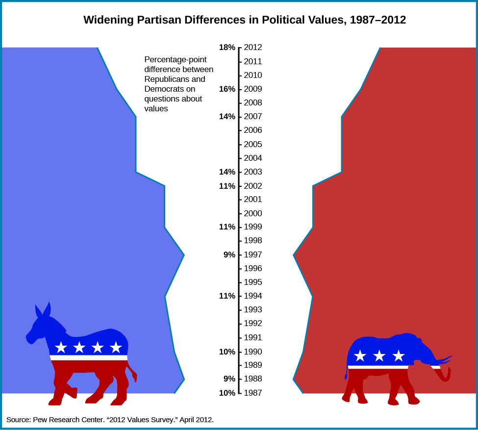 "Chart shows the widening partisan differences in political values between 1987 and 2012. In the center of the chart is a vertical axis line. On the right side of the line are the years 1987 through 2012 marked with ticks. On the left side of the line are percentages, labeled ""the percentage-point differences between Republicans and Democrats on questions about values"". The percentages are as follows: 10% in 1987, 9% in 1988, 10% in 1990, 11% in 1994, 9% in 1997, 11% in 1999, 11% in 2002, 14% in 2003, 14% in 2007, 16% in 2009, and 18% in 2012. At the bottom of the chart, a source is cited: ""Pew research center, ""2012 values survey."" April 2012""."