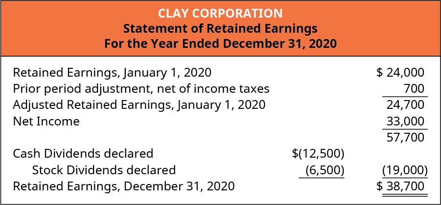 Clay Corporation, Statement of Retained Earnings, For the Year Ended December 31, 2020 Retained earnings, January 1, 2020 $24,000. Prior Period adjustment, net of income taxes (700). Adjusted Retained earnings, January 1, 2020 24,700. Net Income 33,000. Less Cash dividend declared of (12,500) and Stock dividend declared of (6,500), totaling 19,000. Retained Earnings, December 31, 2020 $38,700.