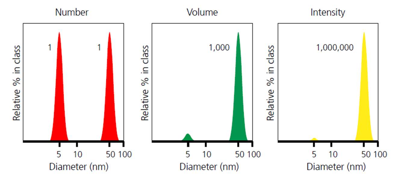 Example of number, volume and intensity weighted particle size distributions for the same sample.