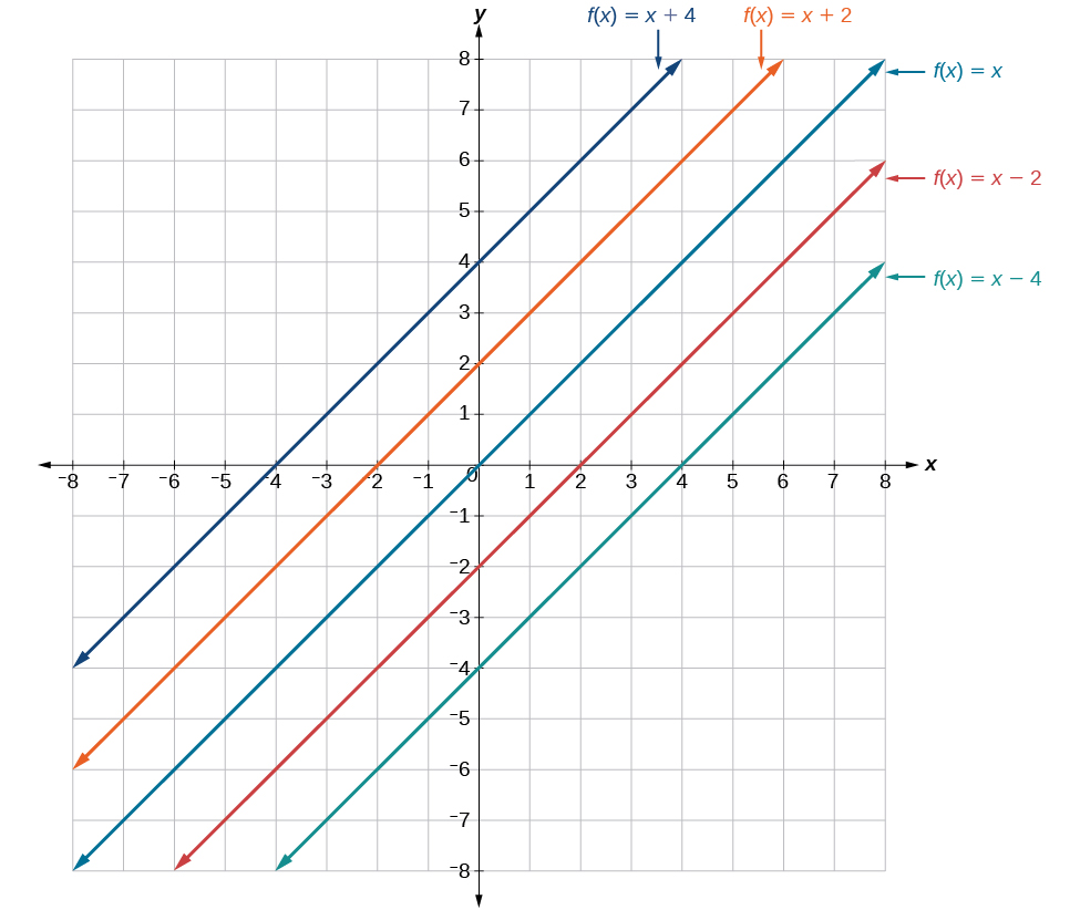 This graph shows six versions of the function, f of x = x, on an x, y coordinate plane. The x-axis runs from negative 8 to 8, and the y axis runs negative 8 to 8. There are five lines parallel to each other. The first line extends from the bottom left quadrant to the upper right quadrant on the coordinate plane. This line shows f of x = x plus 4 which has a slope of 1 and a y-intercept at 4. The next line also extends from the bottom left quadrant to the upper right quadrant and shows f of x = x plus 2 which has a slope of 1 and a y-intercept at 2. The next and middle line, extends from the lower left quadrant, through the center of the graph at point (0, 0) to the upper right quadrant and shows f of x = x. The next line extends from the lower left quadrant, through the lower right quadrant to the upper right quadrant. This line shows f of x = x minus 2 which has a slope of 1 and a y-intercept at -2. The last line extends from the lower left quadrant, through the lower right quadrant to the upper right quadrant.This line shows f of x = x minus 4 which has a slope of 1 and a y-intercept at -4.