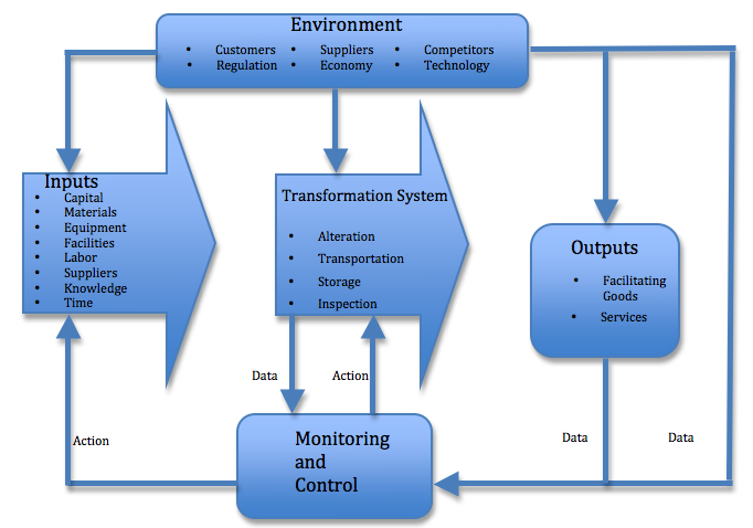 Operations management the input output transformation model
