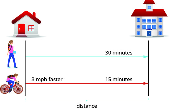 """The figure shows the uniform motion when Naoko walks to school and when she rides her bike to school. Her walk to school is represented by an arrow labeled """"30 minutes."""" Her ride to school is represented by a second arrow of the same length and in the same direction labeled """"3 miles per hour faster"""" and """"15 minutes."""" A bracket represents the distance between her house and the school."""
