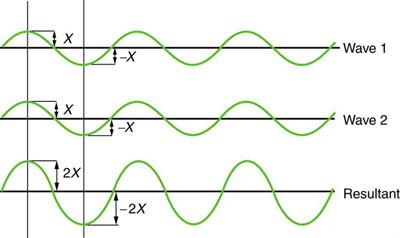 The graph shows two identical waves that arrive at the same point exactly in phase. The crests of the two waves are precisely aligned, as are the troughs. The amplitude of each wave being X . It produces pure constructive wave. The disturbances add resulting in a new wave with twice the amplitude of the individual waves that is two X but of same wavelength.