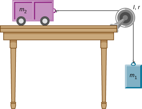 Figure shows the pulley installed on a table. A cart of mass m2 is attached to one side of the pulley. A weight m1 is attached at another side and hangs in air.