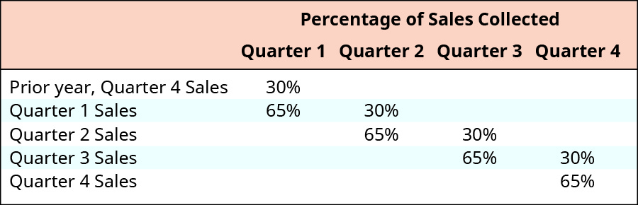 Percentage of Sales Collected: In quarter 1: 30 percent of prior year quarter 4 sales plus 65 percent of quarter 1 sales. In quarter 2: 30 percent of quarter 1 sales plus 65 percent of quarter 2 sales. In quarter 3: 30 percent of quarter 2 sales plus 65 percent of quarter 3 sales. In quarter 4: 30 percent of quarter 3 sales plus 65 percent of quarter 4 sales.