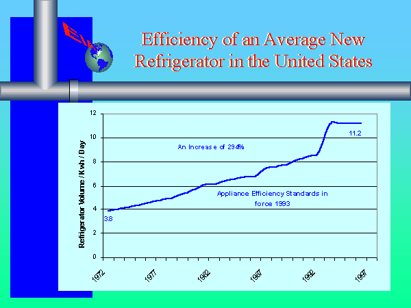 Average Efficiency of New Refrigerators in the United States (1972-1997)