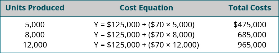 Units Produced, Cost Equation, Total costs, respectively are: 5,000, Y=$125,000 + ($70 x 5,000), $475,000; 8,000, Y=$125,000 + ($70 x 8,000), $685,000; 12,000, Y=$125,000 + ($70 x 12,000), $965,000.