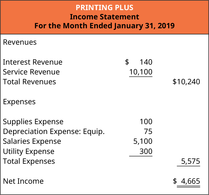 Printing Plus, Income Statement, For Month Ended January 31, 2019. Revenues: Interest Revenue $140; Service Revenue 10,100; Total Revenues $10,240. Expenses: Supplies Expense 100; Depreciation Expense: Equipment 75; Salaries Expense 5,100; Utility Expense 300; Total Expenses 5,575. Net Income $4,665.