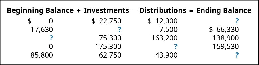 Beginning Balance plus Investments minus Distributions equals Ending Balance, respectively: $0, 22,750, 12,000, ?; 17,630, ?, 7,500, 66,330; ?, 75,300, 163,200, 138,900; 0, 175,300, ?, 159,530; 85,800, 62,750, 43,900, ?.