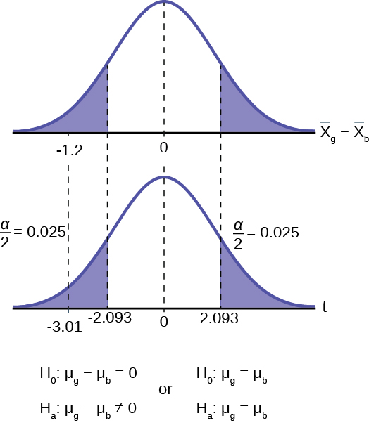 This is a normal distribution curve representing the difference in the average amount of time girls and boys play sports all day. The mean is equal to zero, and the values -1.2, 0, and 1.2 are labeled on the horizontal axis. Two vertical lines extend from -1.2 and 1.2 to the curve. The region to the left of x = -1.2 and the region to the right of x = 1.2 are shaded to represent the p-value. The area of each region is 0.0028.