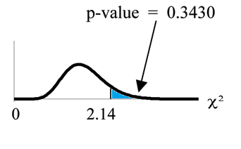 Nonsymmetrical chi-square curve with values of 0 and 2.14 on the x-axis representing the test statistic of results from flipping a coin. A vertical upward line extends from 2.14 to the curve and the area to the right of this is equal to the p-value.