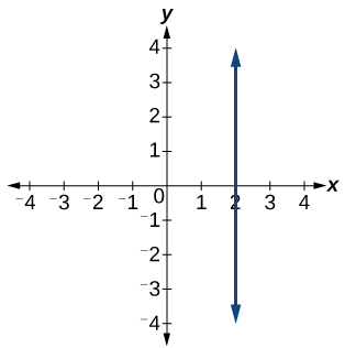 Graph of a line with an undefined slope and x-intercept at 2