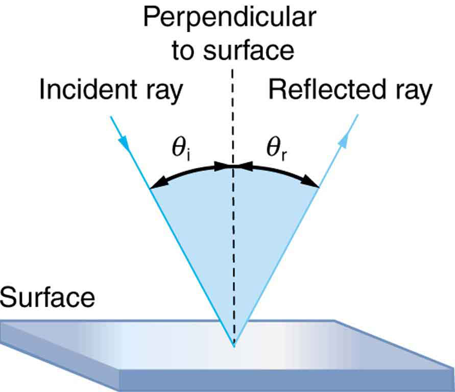 the law of reflection physics