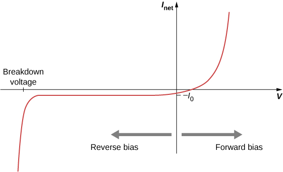 Graph of I subscript net versus V. An arrow pointing right from the y axis is labeled forward bias. An arrow pointing left from the y axis is labeled reverse bias. The curve goes up and right in the first quadrant and then becomes almost vertical at higher values of x and y. It crosses the positive x axis into the fourth quadrant  and then the negative y axis at minus I subscript 0. It travels left in a horizontal line till a point where it turns sharply down into what becomes an almost vertical line. The x value of the turning point is labeled breakdown voltage.