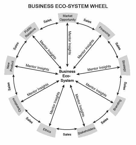 The business eco-system wheel. A circle. On the outside are various terms separated by arrows labeled sales. The terms also correspond to arrows pointing towards the center of the circle, each labeled Mentor Insights. The labels read as follows: market opportunity, financing, strategy, branding, stakeholders, ethics, operations, new product, and public relations.