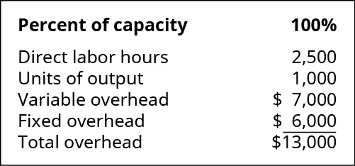 Percent of capacity: 100 percent. Direct labor hours 2,500. Units of output 1,000. Variable overhead 7,000. Fixed overhead $6,000. Total overhead $13,000.