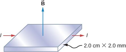 A horizontal 2.0 cm by 2.0 cm square copper strip has current I flowing through it to the right. A magnetic field, B, points up, perpendicular to the face of the strip.