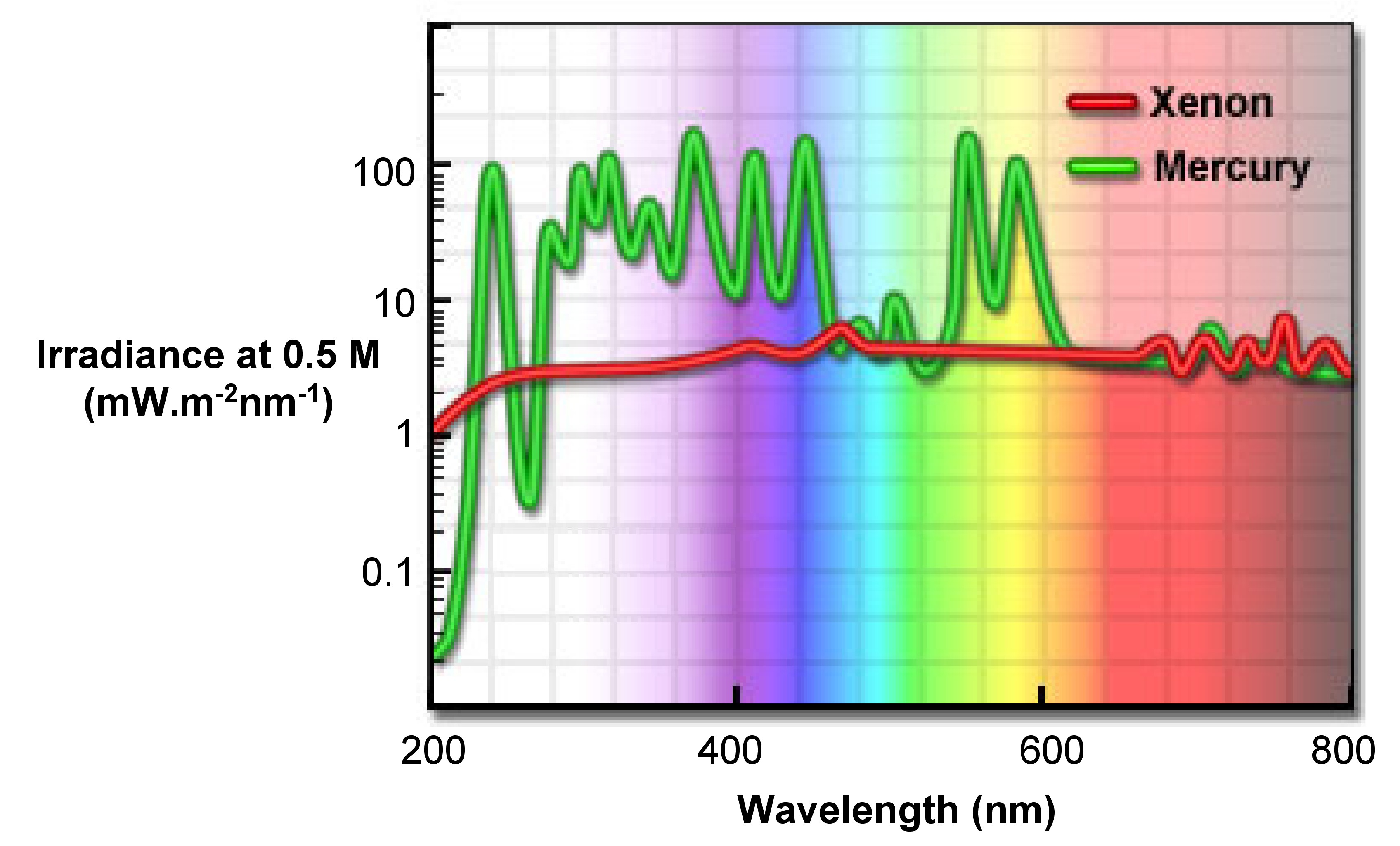 Fluorescence Characterization And Its Application In Dna Detection Diagram Of The Incandescent Light How Flourescent Spectral Irradiance Arc Discharge Lamps During Experiment