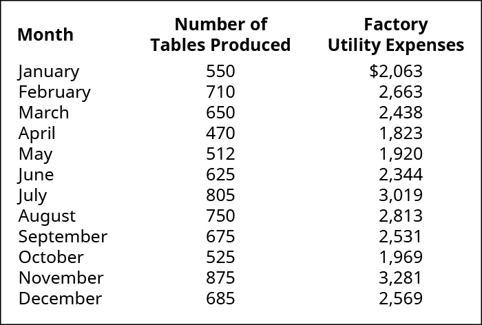 Month, Number of Tables Produced, Factory Utility Expenses, respectively: January, 550, $2,063; February, 710, 2,663; March, 650, 2,438; April, 470, 1,823; May, 512, 1,920; June, 625, 2,344; July, 805, 3,019; August, 750, 2,813; September, 675, 2,531; October, 525, 1,969; November, 875, 3,281; December, 685, 2,569.