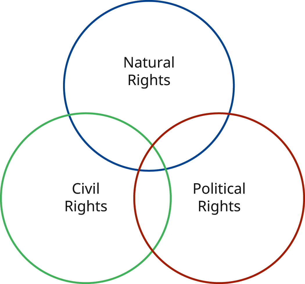 The figure shows three overlapping circles. The top circle is labeled Natural Rights, the bottom left circle is labeled Civil Rights, and the bottom right circle is labeled Political Rights.