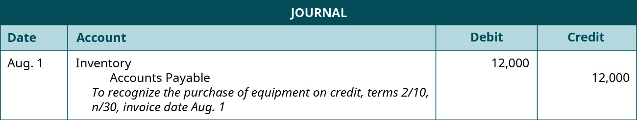 "A journal entry is made on August 1 and shows a Debit to Inventory for $12,000, and a credit to Accounts payable for $12,000, with the note ""To recognize the purchase of equipment on credit, terms 2 / 10, n / 30, invoice date August 1."""