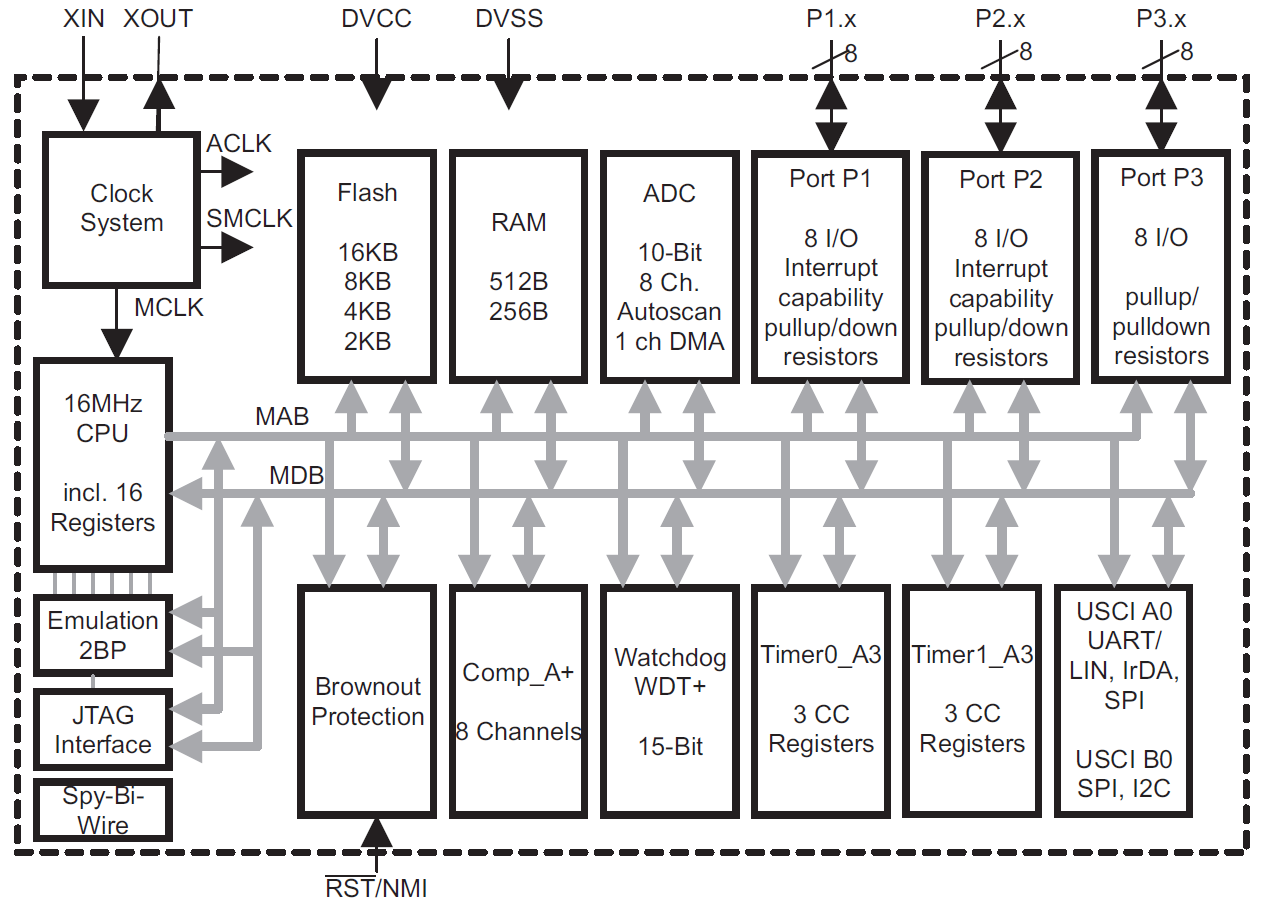 Overview Of The Msp430 Microcontroller From Texas Instruments Here Is Functional Block Diagramof Usb Mcu Chip Figure 1 Device Diagram For Msp430g2553 One Value Line Devices