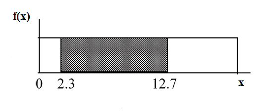 f(X) graph displaying a boxed region consisting of a horizontal line extending to the right from midway on the y-axis, a vertical upward line from an arbitrary point on the x-axis, and the x and y-axes. A shaded region from points 2.3-12.7 occurs within this area.