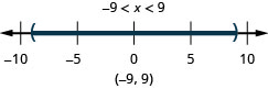 The solution is negative 9 is less than x which is less than 9. The number line shows open circles at negative 9 and 9 with shading in between the circles. The interval notation is negative 9 to 9 within parentheses.