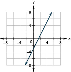 The figure shows a straight line on the x y-coordinate plane. The x-axis of the plane runs from negative 7 to 7. The y-axis of the plane runs from negative 7 to 7. The straight line goes through the points (negative 2, negative 7), (negative 1, negative 5), (0, negative 3), (1, negative 1), (2, 1), (3, 3), (4, 5), and (5, 7). There are arrows at the ends of the line pointing to the outside of the figure.