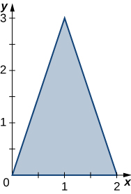 A triangle with corners at the origin, (2, 0), and (1, 3).