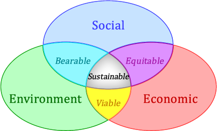 """Sustainability: A Comprehensive Foundation"" icon"