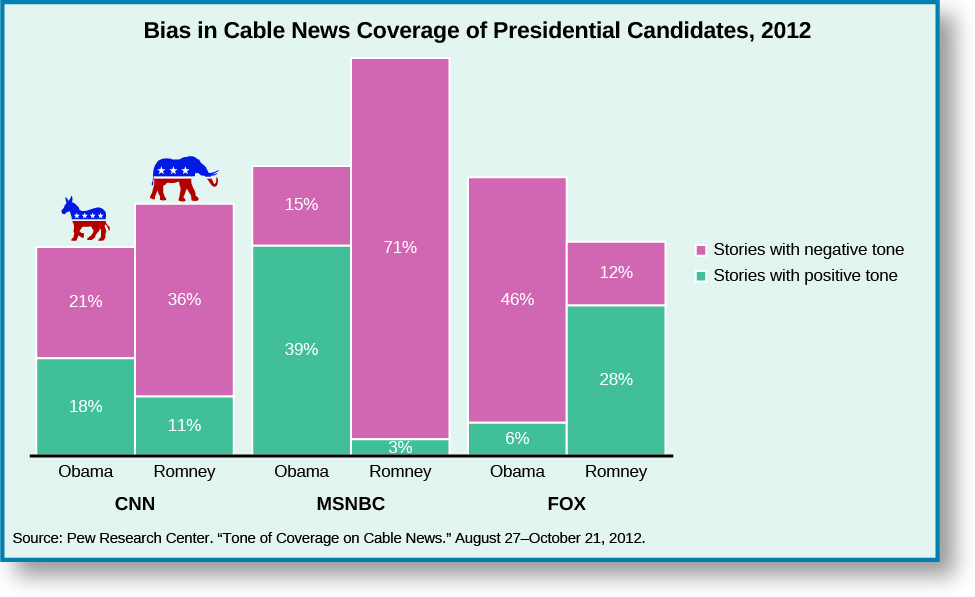 "A bar graph titled ""Bias in cable News coverage of Presidential Candidates, 2012"". The legend lists two categories, ""stories with negative tone"" and ""stories with positive tone"". Under ""CNN"", stories about Obama were 18% positive and 21% negative, and stories about Romney were 11% positive and 36% negative.  Under ""MSNBC"", stories about Obama were 39% positive and 15% negative, and stories about Romney were 3% positive and 71% negative. Under ""FOX"", stories about Obama were 6% positive and 46% negative, and stories about Romney were 28% positive and 12% negative. At the bottom of the graph, a source is cited: ""Pew Research Center. ""Tone of Coverage on Cable News."" August 27-October 21, 2012.""."