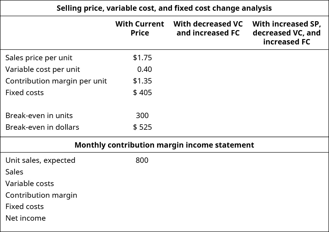 Selling Price, Variable Cost, and Fixed Cost Change Analysis with Current Price, with Decreased VC and Increased FC, and with Increased SP, Decreased VC, and Increased FC (respectively): Sales price per unit $1.75, -, -; Variable cost per unit 0.40, -, -; Contribution margin per unit $1.35, -, -; Fixed costs $405, -, -; Break-even in units 300, -, -; Break-even in dollars $525.00, -, -. Monthly Contribution Margin Income Statement with Current Price, with Decreased VC and Increased FC, and with Increased SP, Decreased VC, and Increased FC (respectively): Unit sales, expected 800, -, -; Sales -, -, -; Variable costs -, -, -; Contribution Margin -, -, -; Fixed costs -, -, -; Net income -, -, -.