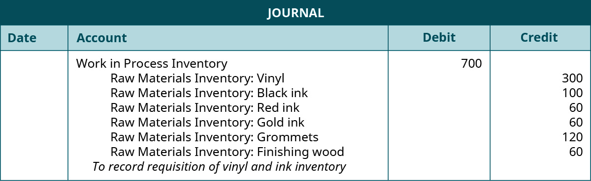 """A journal entry lists Work in Process Inventory with a debit of 700, Raw Materials Inventory: Vinyl with a credit of 300, Raw Materials Inventory: Black ink with a credit of 100, Raw Materials Inventory: Red ink with a credit of 60, Raw Materials Inventory: Gold ink with a credit of 60, Raw Materials Inventory: Grommets with a credit of 120, Raw Materials Inventory: Finishing wood with a credit of 60, and the note """"To record requisition of vinyl and ink inventory""""."""