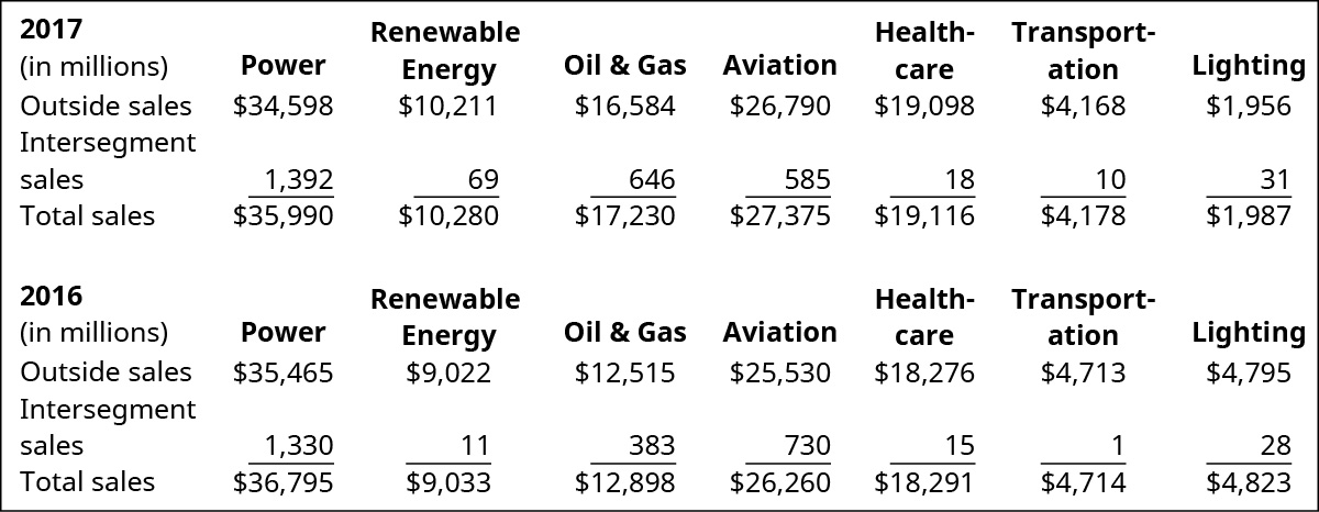 Chart for 2017 Power, Renewable Energy, Oil & Gas, Aviation, Health-care, Transportation, and Lighting, respectively: Outside sales, $34,598, $10,211, $16,584, $26,790, $19,098, $4,168, $1,956; Intersegment sales, $1,392, $69, $646, $585, $18, $10, $31; Total sales, $35,990, $10,280, $17,230, $27,375, $19,116, $4,178, $1,987. Chart for 2016 Power, Renewable Energy, Oil & Gas, Aviation, Health-care, Transportation, and Lighting, respectively: Outside sales, $35,465, $9,022, $12,515, $25,530, $18,276, $4,713, $4,795; Intersegment sales, $1,330, $11, $383, $730, $15, $1, $28; Total sales, $36,795, $9,033, $12,898, $26,260, $18,291, $4,714, $4,823.