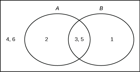 Tree And Venn Diagrams Introductory Statistics Openstax Cnx