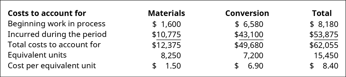 Costs to account for (Materials, Conversion, and Total, respectively): Beginning WIP $1,600, 6,580, 8,180; Incurred during the period 10,775, 43,100, 53,875; Total costs to account for 12,375, 49,680, 62,055; Equivalent units 8,250, 7,200, –; Cost per equivalent unit $1.50, 6.90, 8.40.