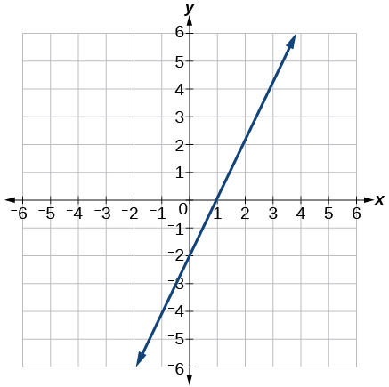This is a graph of a line with a y-intercept of -2 and x-intercept of 1 on an x, y coordinate plane. The x- and y-axis both range from -6 to 6.