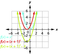 This figure shows 3 upward-opening parabolas on the x y-coordinate plane. One is the graph of f of x equals x squared and has a vertex of (0, 0). Other points on the curve are located at (negative 1, 1) and (1, 1). The curve to the left has been moved 1 unit to the left to produce f of x equals the quantity of x plus 1 squared. The third graph has been moved down 4 units to produce f of x equals the quantity of x plus 1 squared minus 4.