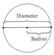 Back  gt  Pix For  gt  Diameter And Radius Of A CircleRadius And Diameter Of A Circle