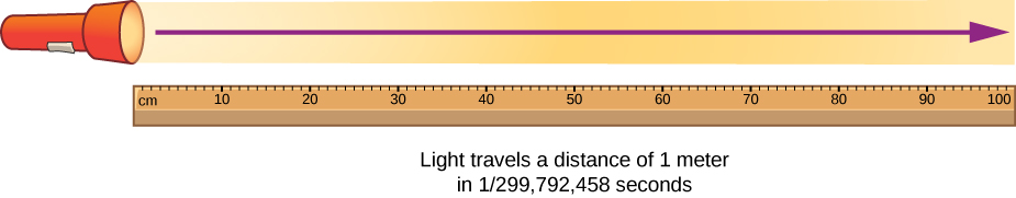 """A drawing of a meter stick and a flashlight shining a beam of light. An arrow indicates that the beam spans the length of the meter stick. The drawing is labeled """" light travels a distance of 1 meter in 1 over 299,792,458 seconds."""