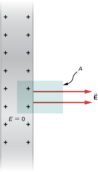 A shaded strip labeled E equal to zero has plus signs on both its inner edges. A rectangle labeled A is shown on the right of the strip such that it encloses two plus signs. Two arrows within this are perpendicular to the length of the strip and point right. These are labeled vector E.