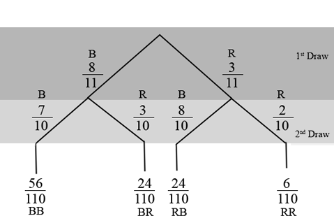 Tree diagram consisting of the first draw for the first branch and the second draw for the second branch. The first branch consists of 2 lines, B 8/11 and R 3/11, and the second branch consists of 2 sets of 2 lines with B 7/10 and R 3/10 extending from line B 8/11 and B 8/10 and R 2/10 coming from line R 3/11. These 4 lines produce BB 56/110, BR 24/110, RB 24/110, and RR 6/10.